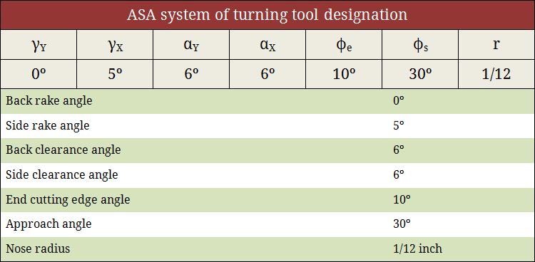 ASA system of turning tool designation