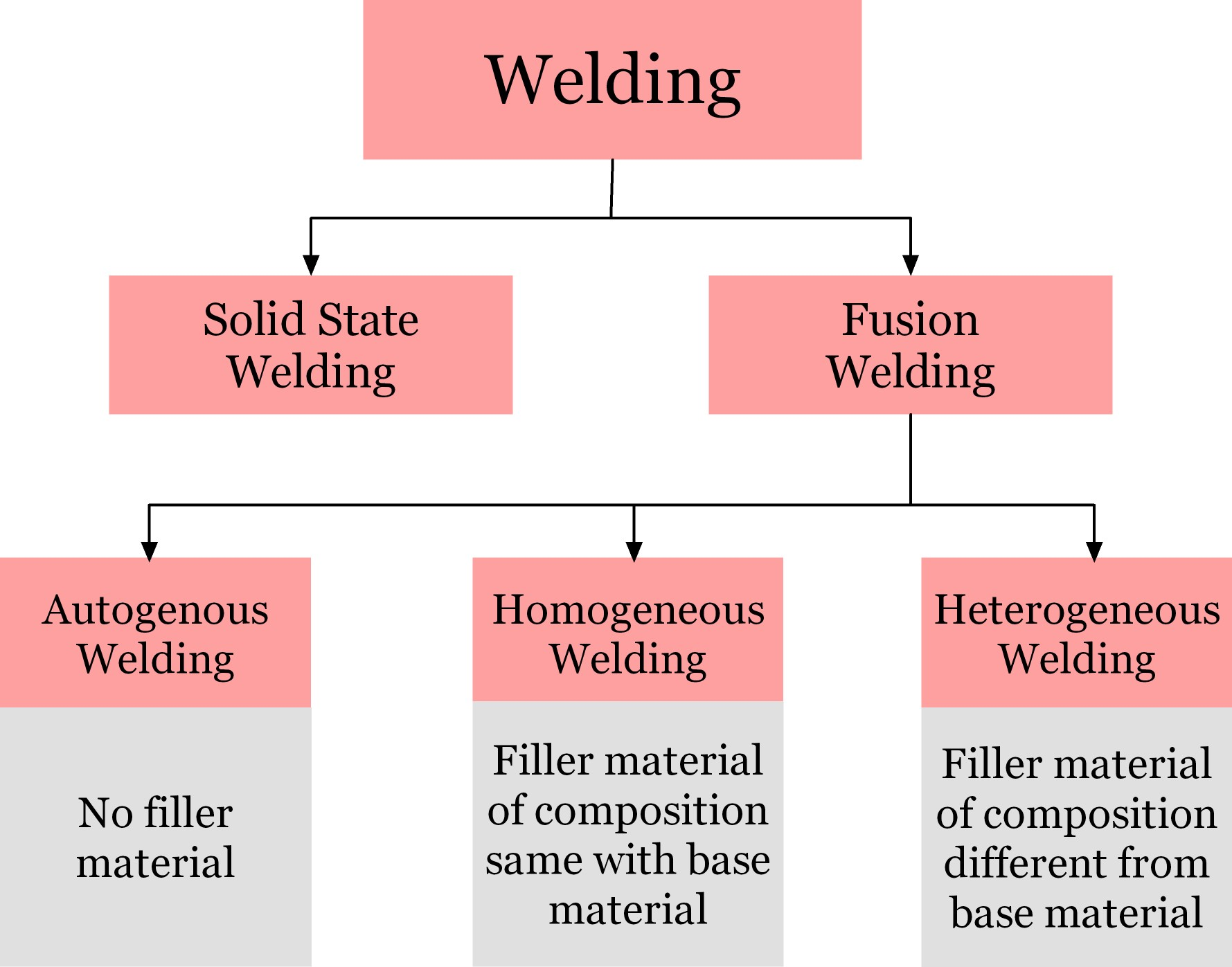 Autogenous, Homogeneous and Heterogeneous welding