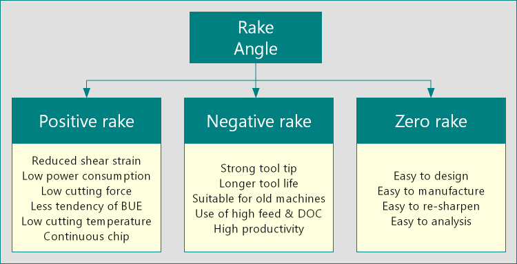 Classification of rake angles - positive rake, negative rake, and zero rake