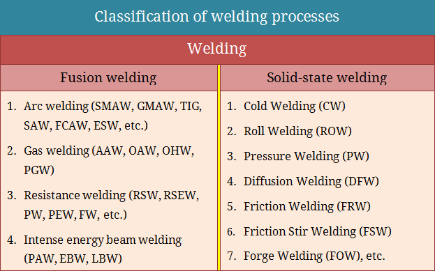 Classification of welding processes - fusion welding and solid-state welding