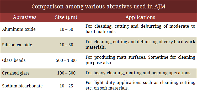 Comparison among various abrasives used in AJM