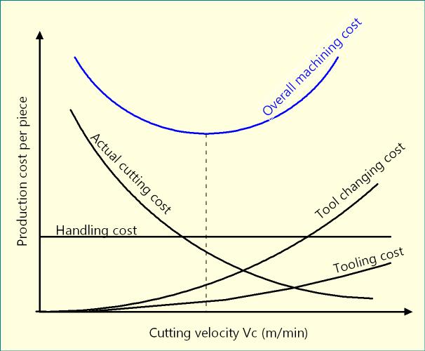 Optimum Velocity & Tool Life for Minimum Production Cost in