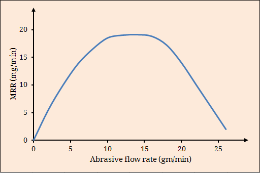 Effect of abrasive flow rate on MRR in AJM