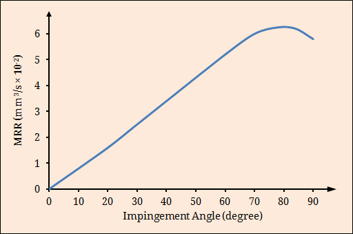 Effect of impingement angle on material removal rate in AJM