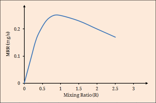 Effect of mixing ratio on MRR in AJM
