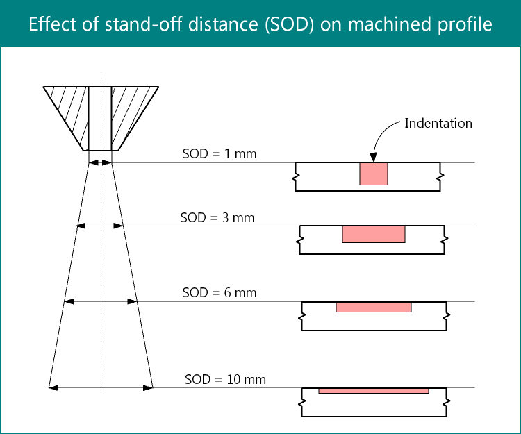 Effect of stand-off distance on machined profile