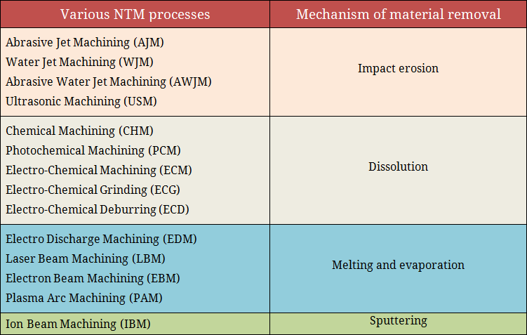 Mechanism of material removal in various NTM processes