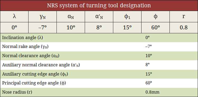 NRS system of turning tool designation