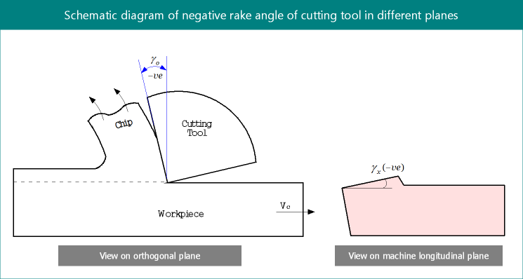 Advantages and Disadvantages of Negative Rake Angle in Cutting Tool