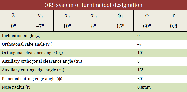ORS system of turning tool designation