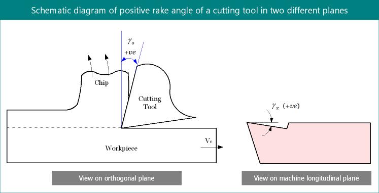 Positive rake angle in cutting tool