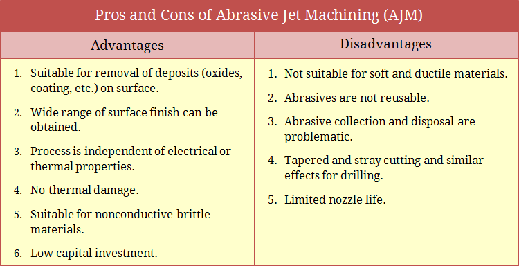 Pros and Cons of Abrasive Jet Machining (AJM)