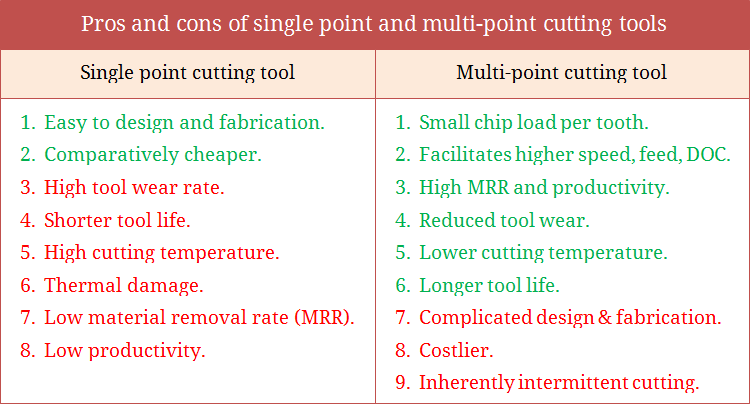 Pros and cons of single point and multi-point cutting tools
