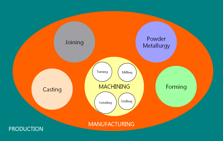 Relation among production, manufacturing and machining