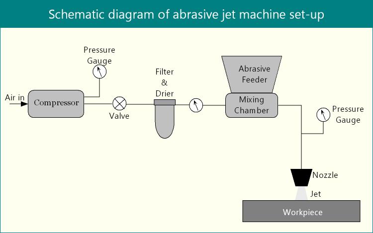 Schematic diagram of abrasive jet machine set-up