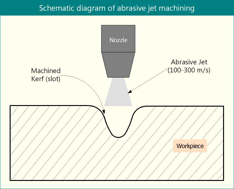 Schematic diagram of abrasive jet machining