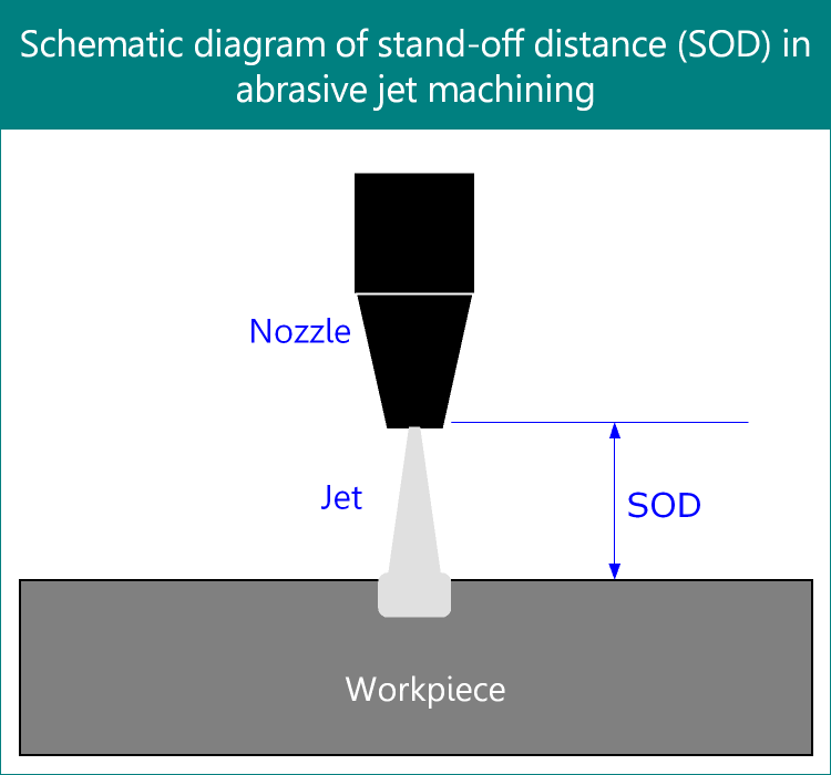 Schematic diagram of stand-off distance in abrasive jet machining