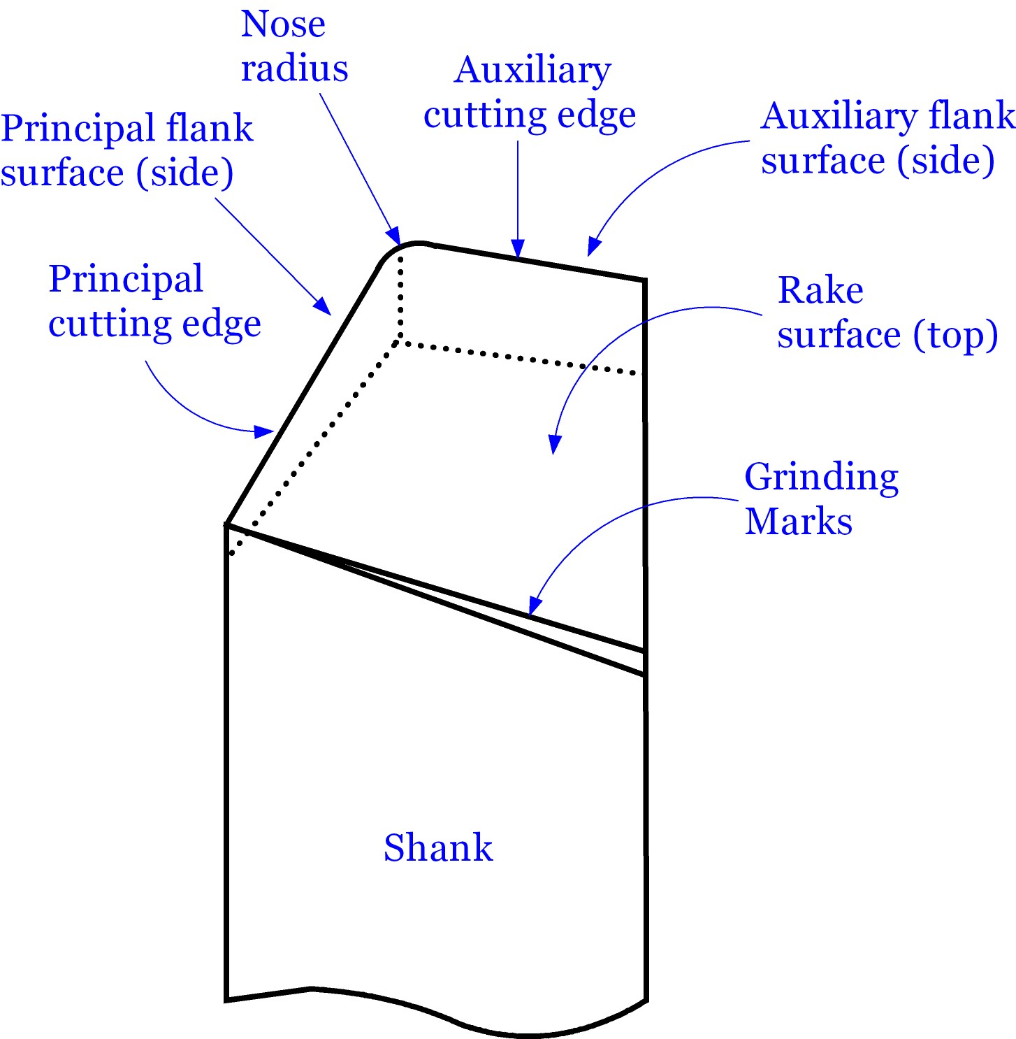 What is Rake Surface of Cutting Tool? - Machining Principles