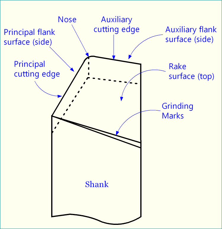 Schematic representation of single point turning tool (SPTT).