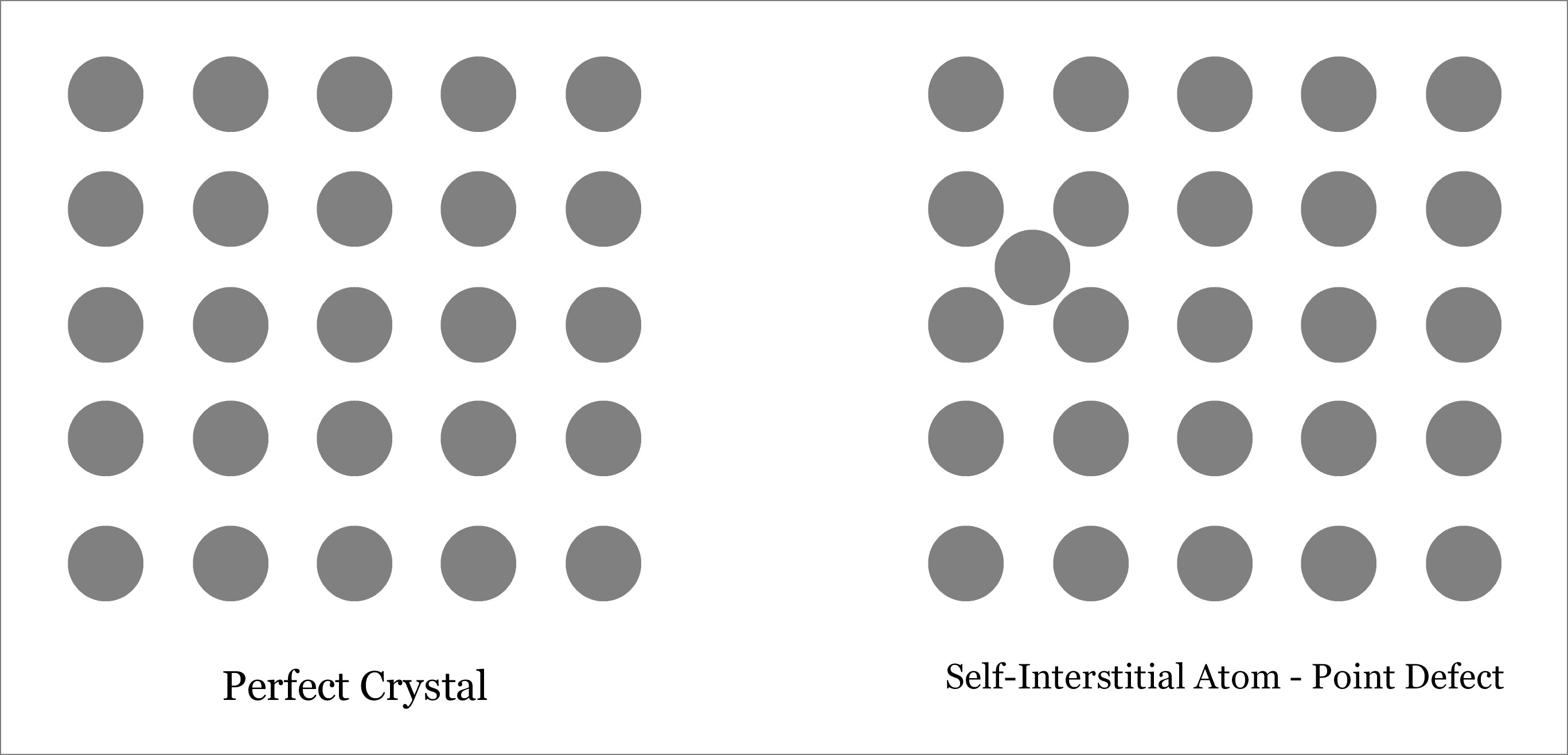 Self-Interstitial Atom - Point Defect - Defects in Solid