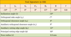 Tool Signature in ORS