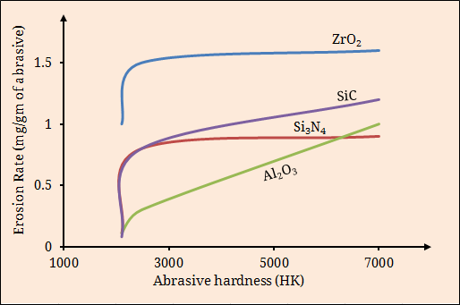 Variation of erosion rate with abrasive hardness