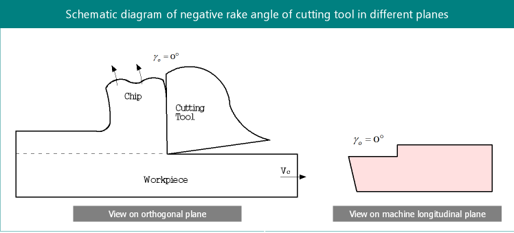 Zero rake angle in cutting tool