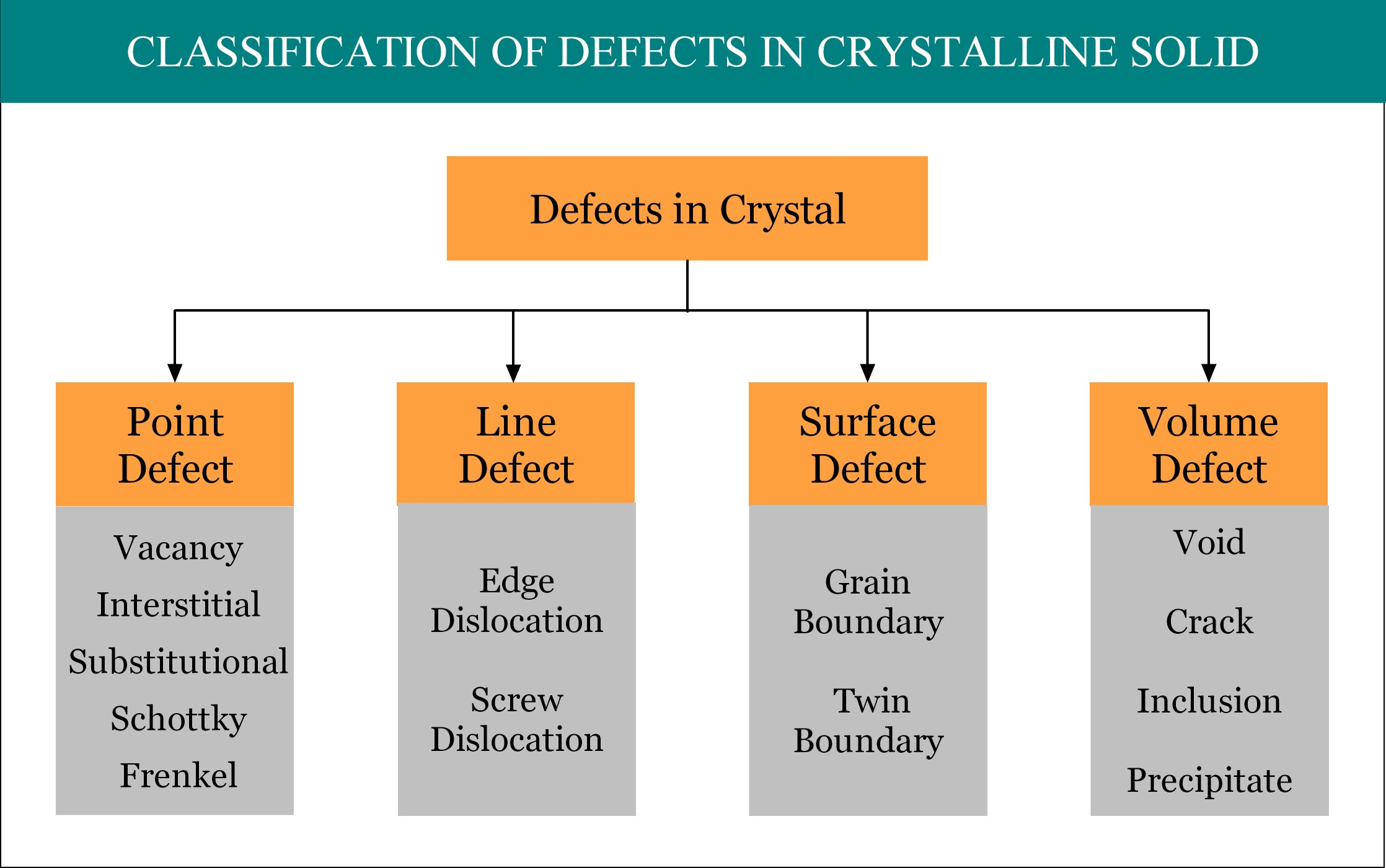 Interstitial Defect Point Defects In Solid Materials Welding Diagram